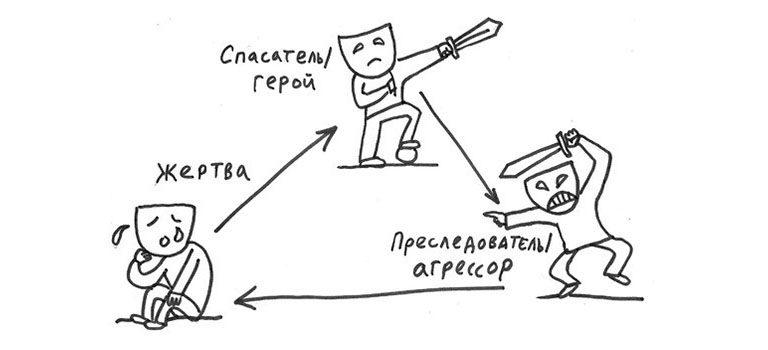 Треугольные отношения